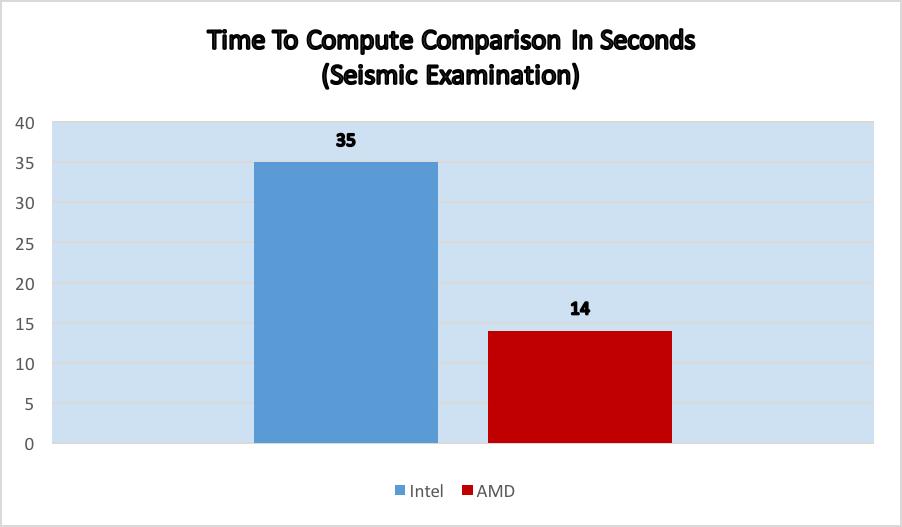 CPU AMD Comparison