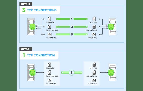 HTTP/1 vs HTTP/2