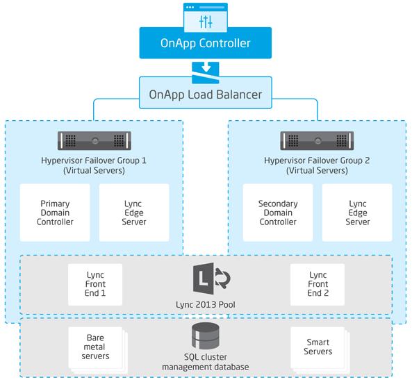 Cloud Backed Enterprise Applications