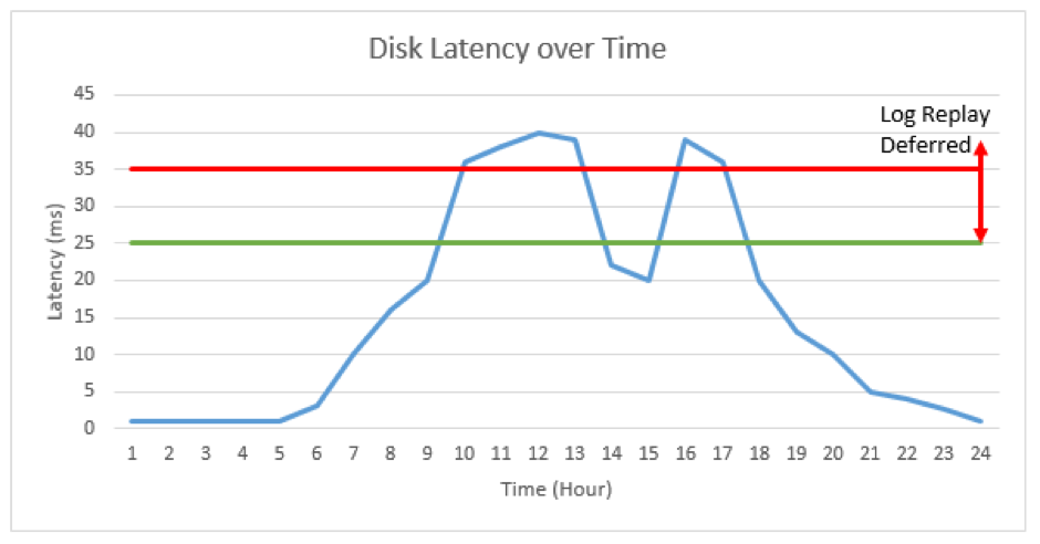 Disk Latency Overtime